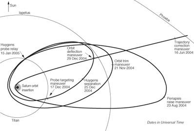 El gráfico muestra las órbitas iniciales de la Cassini alrededor de Saturno. Crédito: NASA/JPL
