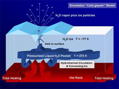 En Eceladus, podrían existir bolsones de agua líquida bajo su corteza de hielo.