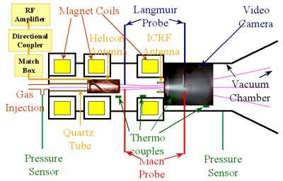 Плазменный ракетный двигатель VASIMR - Непознанное - Пути к истине