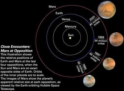 Mars Introduction - Solar System