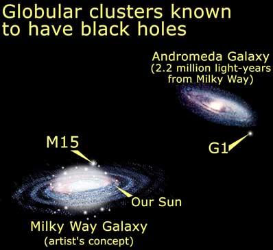 black holes location -#main