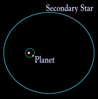Can binary star systems have planets