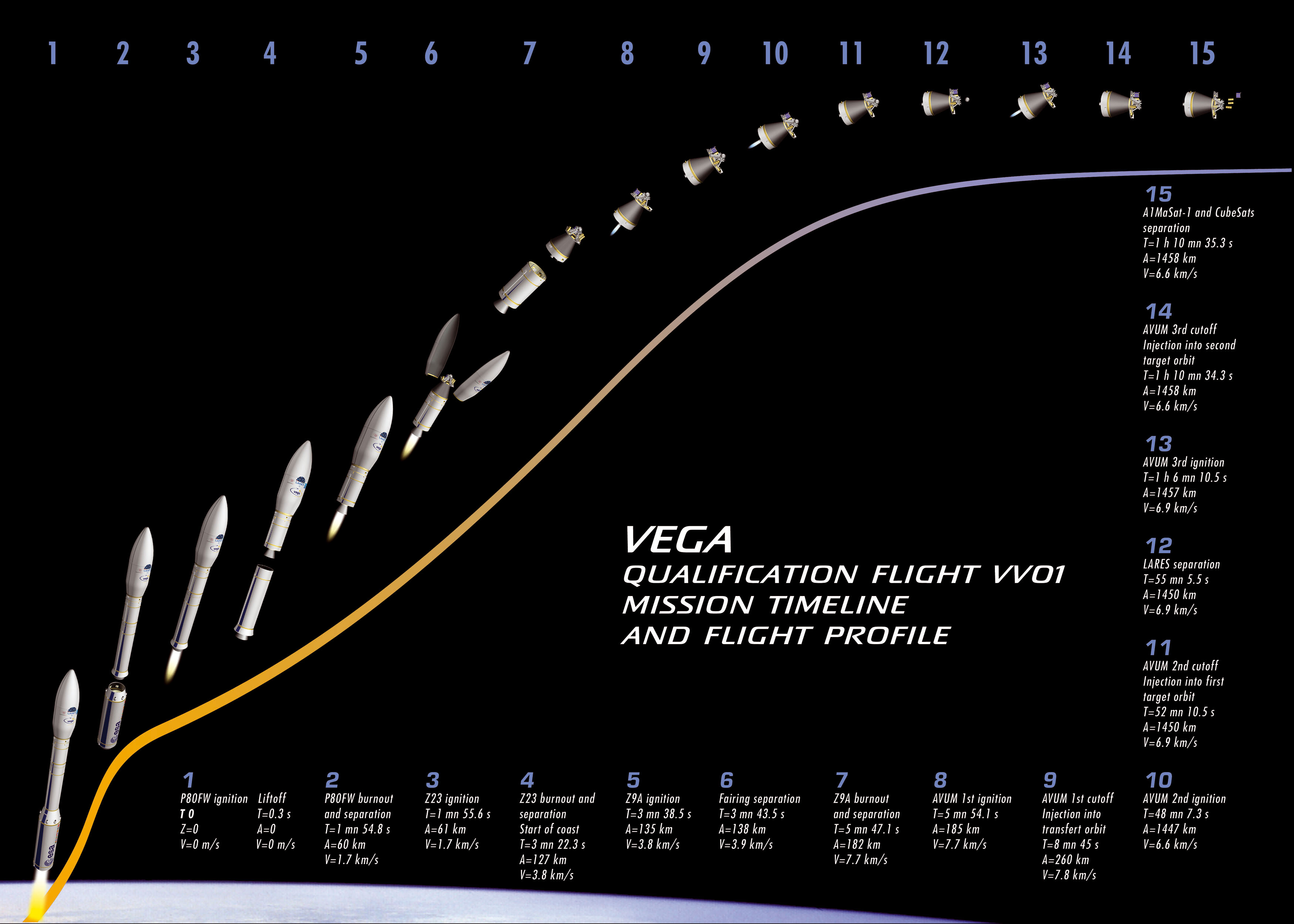 spaceflight now vega launch report vega lares launch timeline