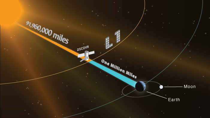 Diagram showing DSCOVR's planned location at the L1 libration point between the Earth and the sun. Credit: NOAA
