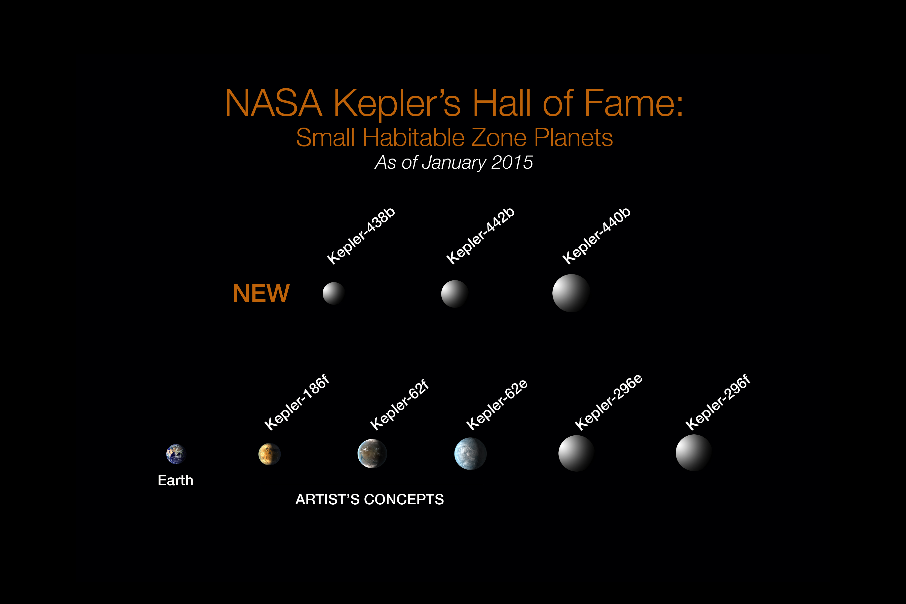 NASA Kepler's Hall of Fame: Of the more than 1,000 verified planets found by NASA's Kepler Space Telescope, eight are less than twice Earth-size and in their stars' habitable zone. All eight orbit stars cooler and smaller than our sun. The search continues for Earth-size habitable zone worlds around sun-like stars. Credit: NASA