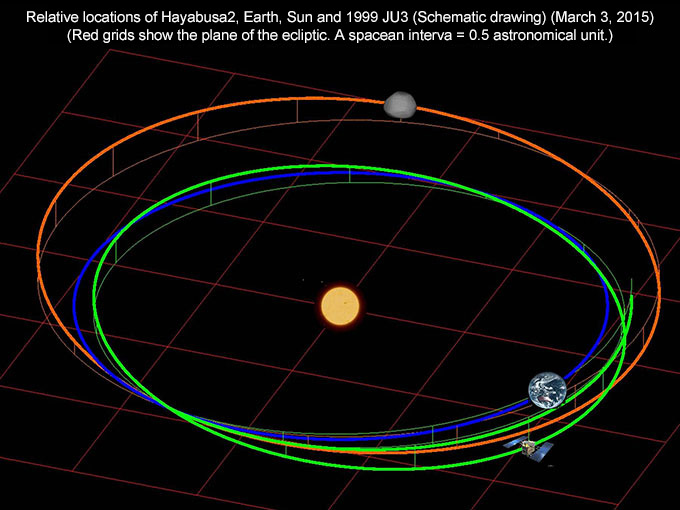 Diagram of the positions of Earth, Hayabusa 2, and asteroid 1999 JU3 as of March 3, 2015. Credit: JAXA