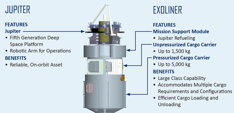 Diagram of the Jupiter/Exoliner cargo system. Credit: Lockheed Martin