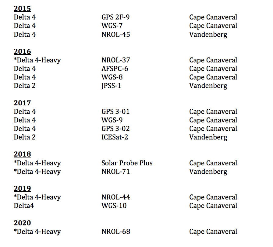 ULA's manifest of Delta rocket launches through 2020. Credit: Justin Ray/Spaceflight Now