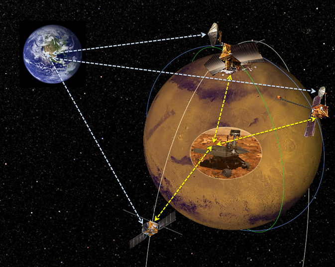 This diagram illustrates how orbiters around Mars help link ground controllers with rovers on the surface. Credit: NASA/JPL-Caltech