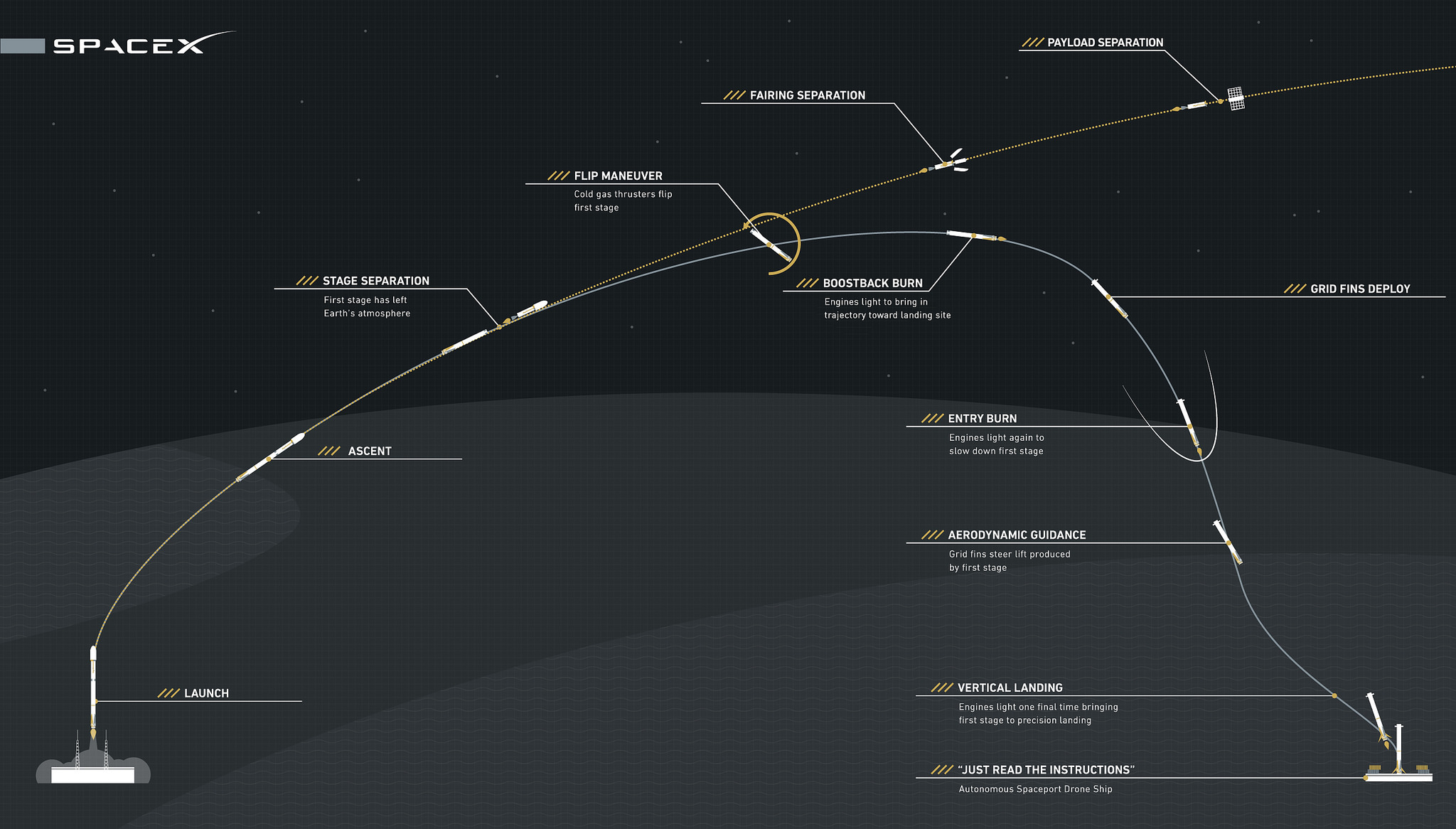 This graphic provided by SpaceX shows the major events during the Falcon 9 booster's descent. Credit: SpaceX