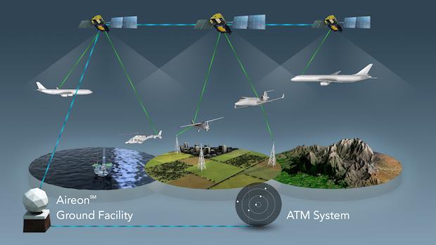 Diagram of Aireon's flight tracking system using Iridium's second-generation satellite constellation. Credit: Aireon