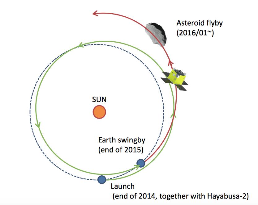 procyon_trajectory