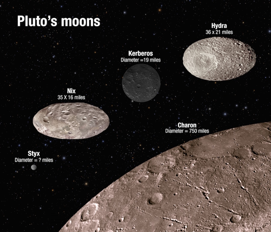 This illustration shows the scale and comparative brightness of Pluto's small satellites. The surface craters are for illustration only and do not represent real imaging data. Credit: NASA/ESA/A. Feild (STScI)