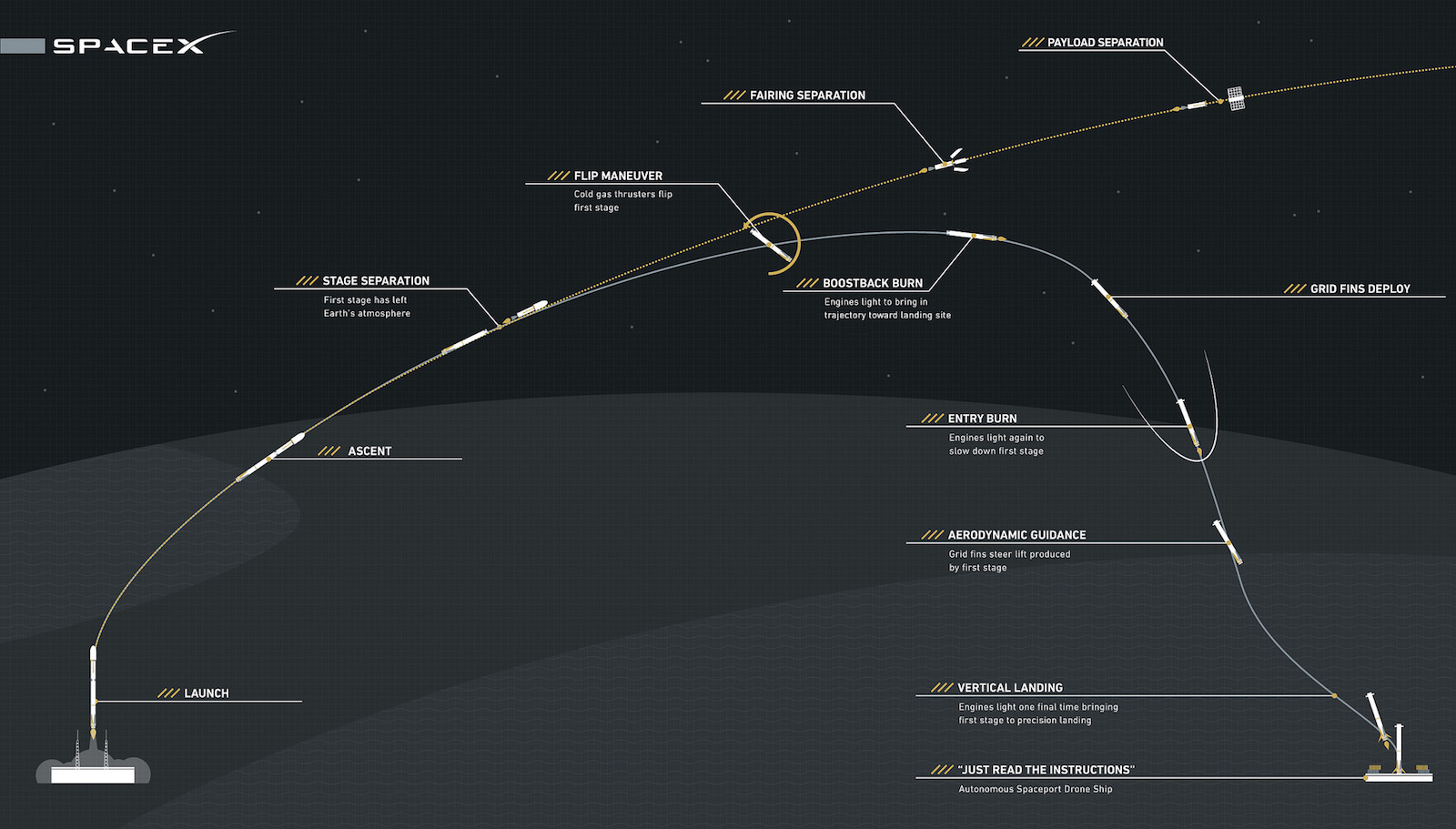 Diagram of the flyback sequence for the Falcon 9's first stage. Credit: SpaceX