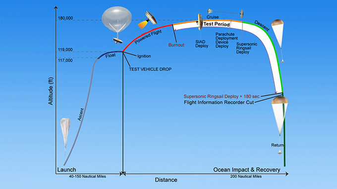 Diagram of the Low-Density Supersonic Decelerator's flight profile. Credit: NASA/JPL-Caltech