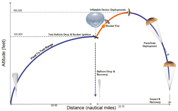 Diagram of Monday's flight profile. Credit: NASA/JPL-Caltech