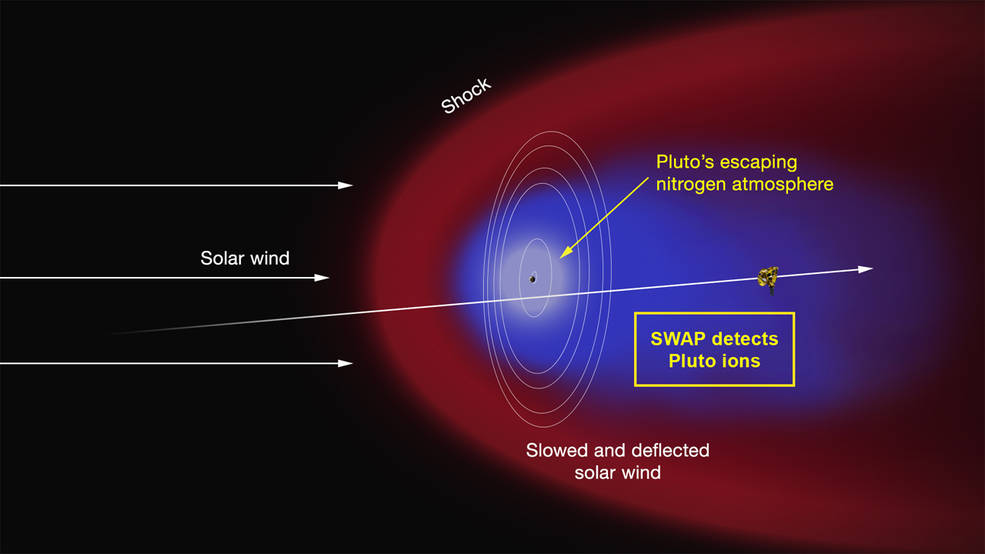 A diagram of Pluto's ionized tail. Credit: NASA/JHUAPL/SWRI