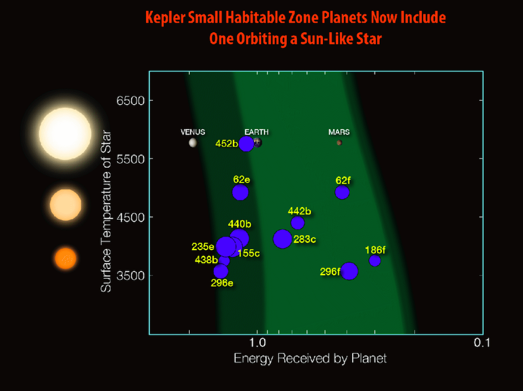 Since Kepler launched in 2009, twelve planets less than twice the size of Earth have been discovered in the habitable zones of their stars. Credits: NASA/N. Batalha and W. Stenzel