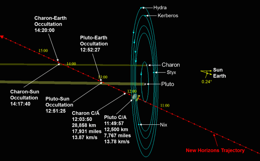 A diagram of New Horizons' path through the Pluto-Charon system. All times are GMT (EDT+4) and tick marks equal 10 minutes. Credit: NASA