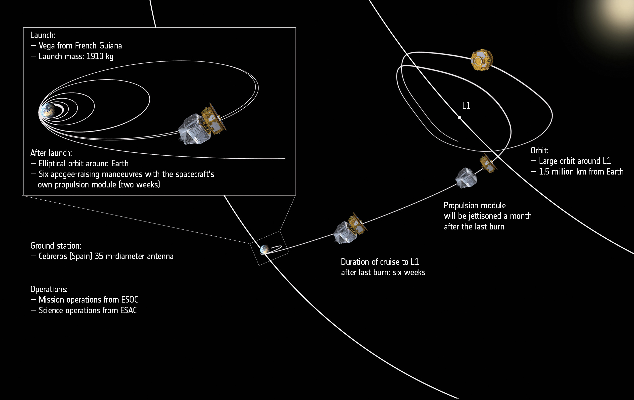 This chart shows the journey of LISA Pathfinder from Earth to its orbit around the L1 Lagrange point. Credit: ESA/ATG medialab