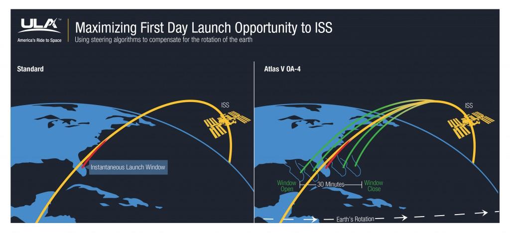 Illustrations of launch window scenarios. Credit: ULA