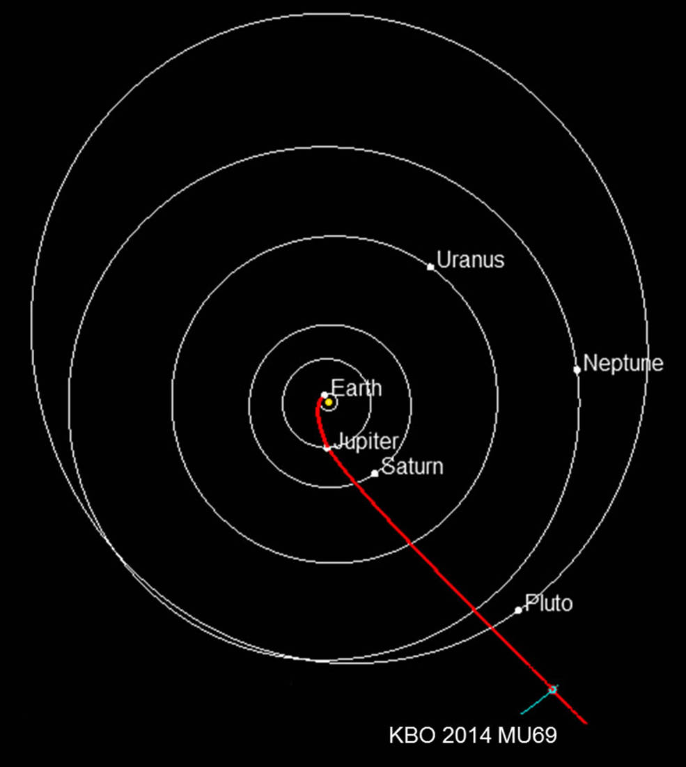 The projected route of NASA's New Horizons spacecraft toward 2014 MU69, which orbits in the Kuiper Belt about 1 billion miles beyond Pluto. Planets are shown in their positions on Jan. 1, 2019, when New Horizons is projected to reach the small Kuiper Belt object. NASA must approve an extended mission for New Horizons to study the ancient KBO. Credits: NASA/JHUAPL/SWRI