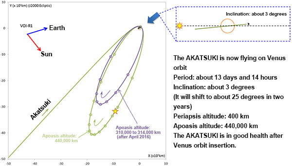 This diagram shows Akatsuki's orbital parameters after arriving at Venus. Credit: JAXA