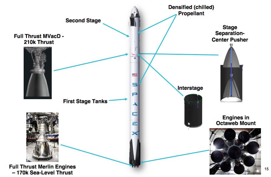 Phil McAlister, head of NASA's commercial spaceflight office, presented this chart at a recent NASA Advisory Council meeting illustrating changes introduced on the full-thrust version of the Falcon 9 rocket. The rocket is shown in a configuration with a Dragon crew capsule. Credit: NASA/Phil McAlister