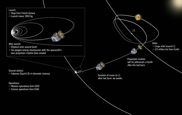 This diagram illustrates the journey of LISA Pathfinder from its launch pad in French Guiana to an orbit around the L1 Lagrange point. Credit: ESA/ATG medialab