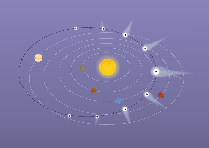 The orbit of comet 67P takes it around the sun every 6.5 years, flying beyond Jupiter's orbit at its farthest point and between the orbits of Earth and Mars at perihelion. Credit: ESA