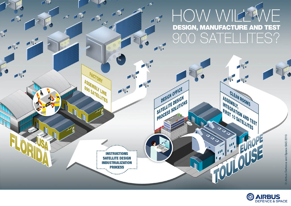 This infographic released by Airbus Defense and Space shows the division of work on the OneWeb satellites between Europe and Florida. Credit: Airbus Defense and Space