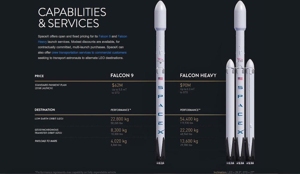 spacex s updated falcon 9 and falcon heavy performance and pricing chart credit spacex