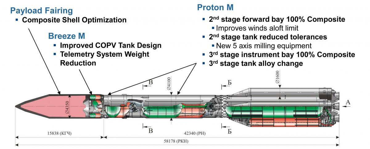 """A diagram of the """"Phase IV"""" upgrades to the Proton/Breeze M. Credit: ILS"""