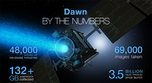 This infographic released by NASA's Jet Propulsion Laboratory illustrates Dawn's accomplishments. Credit: NASA/JPL-Caltech