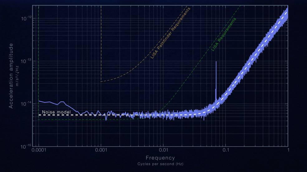 This plot shows the result of LISA Pathfinder's two-month experiment in drag-free flight, where the goal is to follow test masses as they fall through space affected only by gravity. LISA Pathfinder reduced non-gravitational forces on the test masses to a level five times better than the mission required and within 25 percent of the requirement for a future space-based gravitational wave detector. The cause of the spike around 0.07 hertz is still under investigation. Credit: NASA's Goddard Space Flight Center