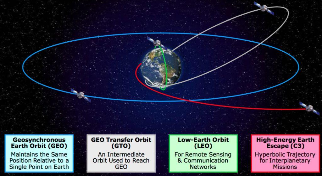 Illustration of different orbits. Credit: ULA