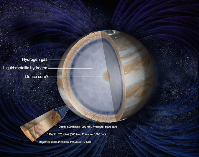 Jupiter's interior layers, including its potential dense inner core, are labeled in this illustration. Credit: NASA/JPL-Caltech