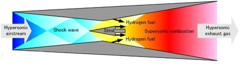 Diagram of a scramjet engine. Credit: ISRO