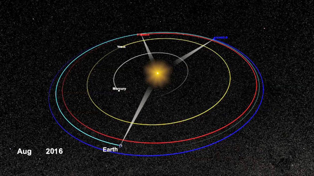This graphic shows the positions of the two STEREO spacecraft and their orbits in relation to Earth, Venus, Mercury and the sun. Credit: NASA