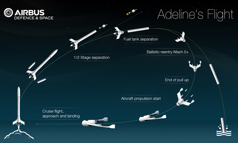 Diagram of the Adeline concept of operations. Credit: Airbus Defense and Space