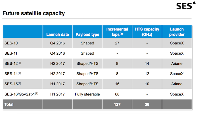 Four of the next six SES satellites will launch on SpaceX Falcon 9 rockets. SES has ordered another new satellite, SES 17, since releasing this graphic, but a launcher has not been contracted for that mission. Credit: SES