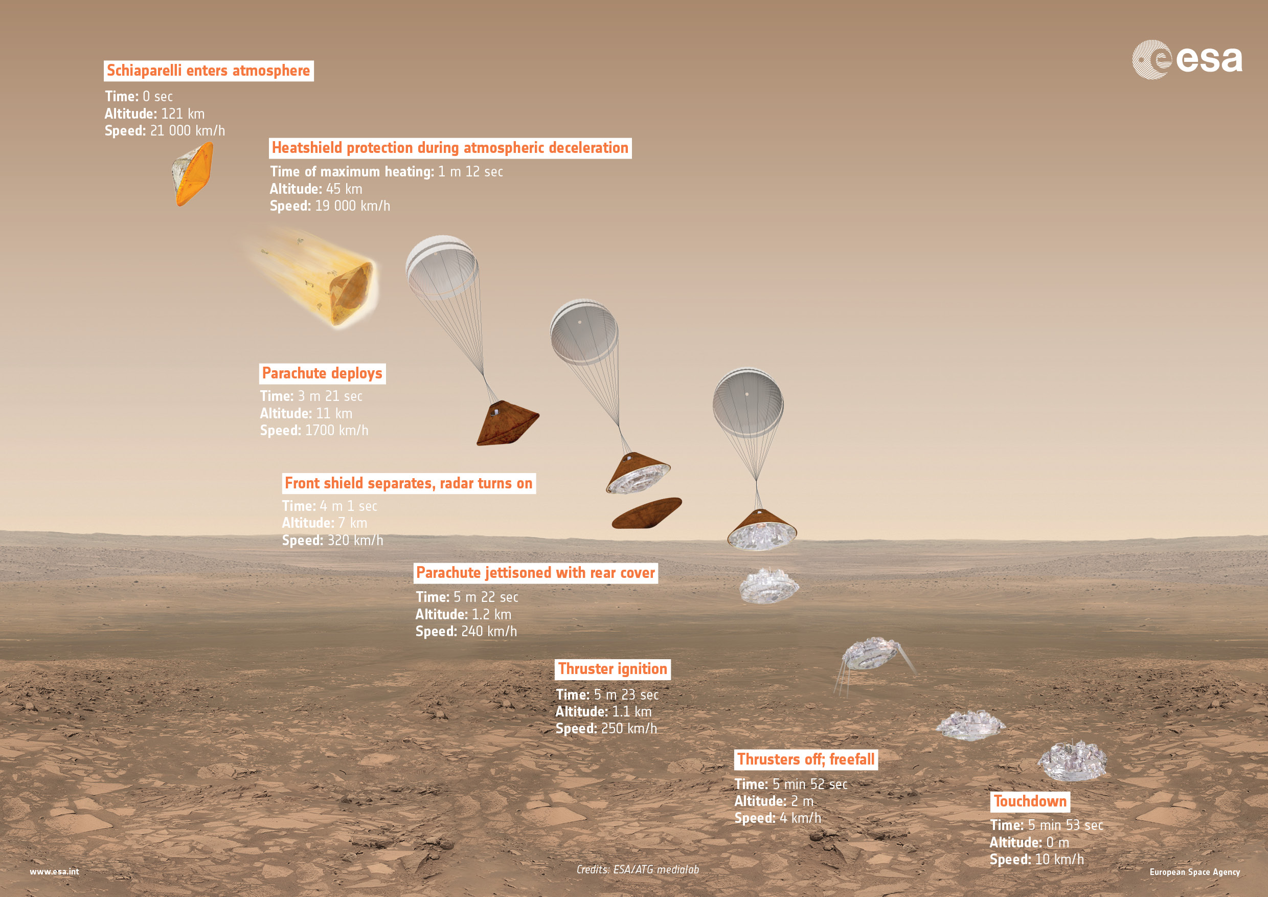 This graphic illustrates Schiaparelli's landing sequence. Credit: ESA