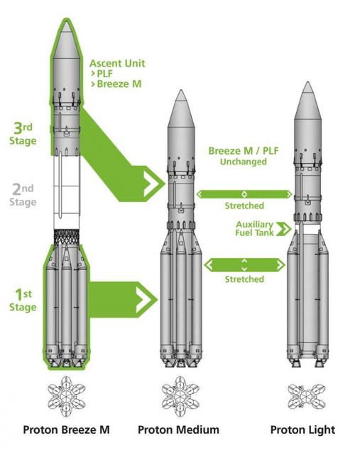 Diagram of the Proton/Breeze M, Proton Medium and Proton Light rocket variants. Credit: International Launch Services