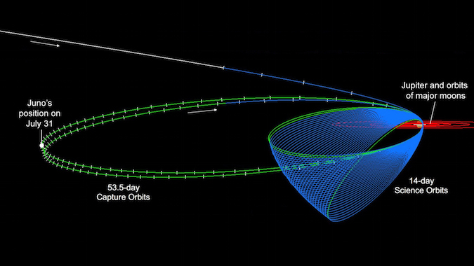 The Juno spacecraft was supposed to complete two 53-day orbits around Jupiter, then lower its orbit 19 October to fly around the planet once every 14 days. That engine burn has been rescheduled for no earlier than 11 December. Credit: NASA/JPL Caltech