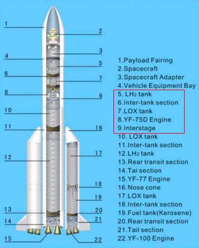 Cutaway schematic of the Long March 5 rocket. Credit: CALT