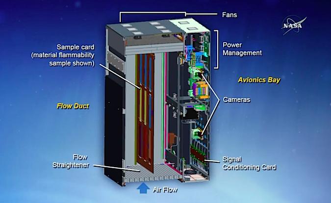 Diagram of NASA's Saffire experiment package. Credit: NASA