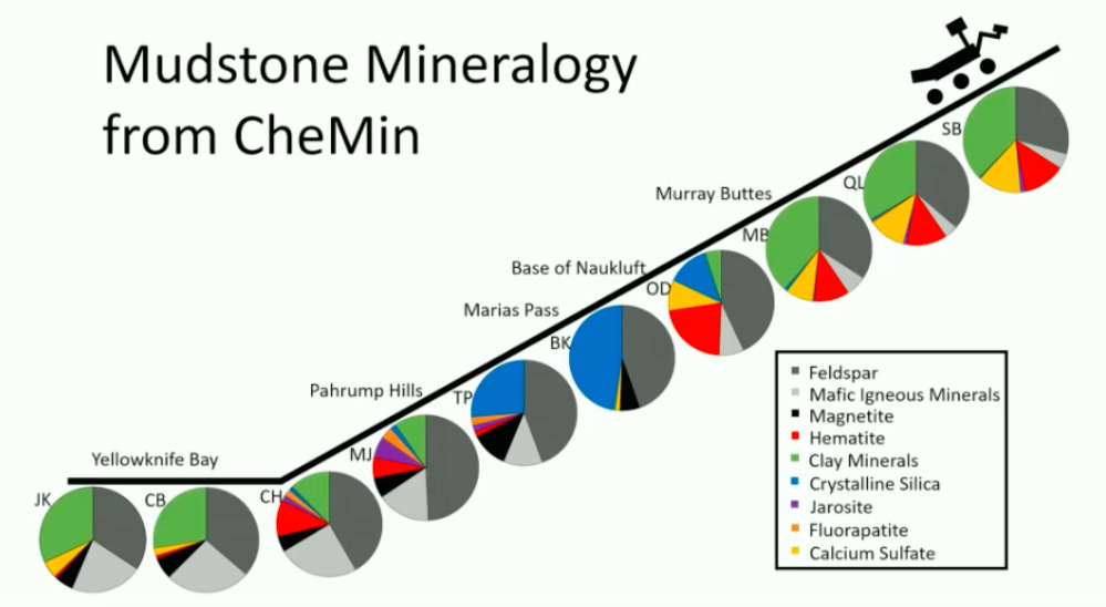 This chart shows the concentrations of mineral types in recent samples drilled by the Curiosity rover. Credit: NASA/JPL-Caltech