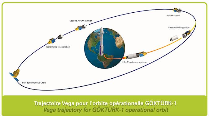Credit: Arianespace