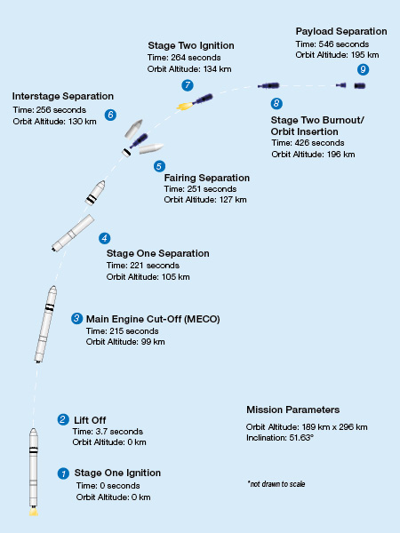 Antares launch timeline on the NG-10 mission