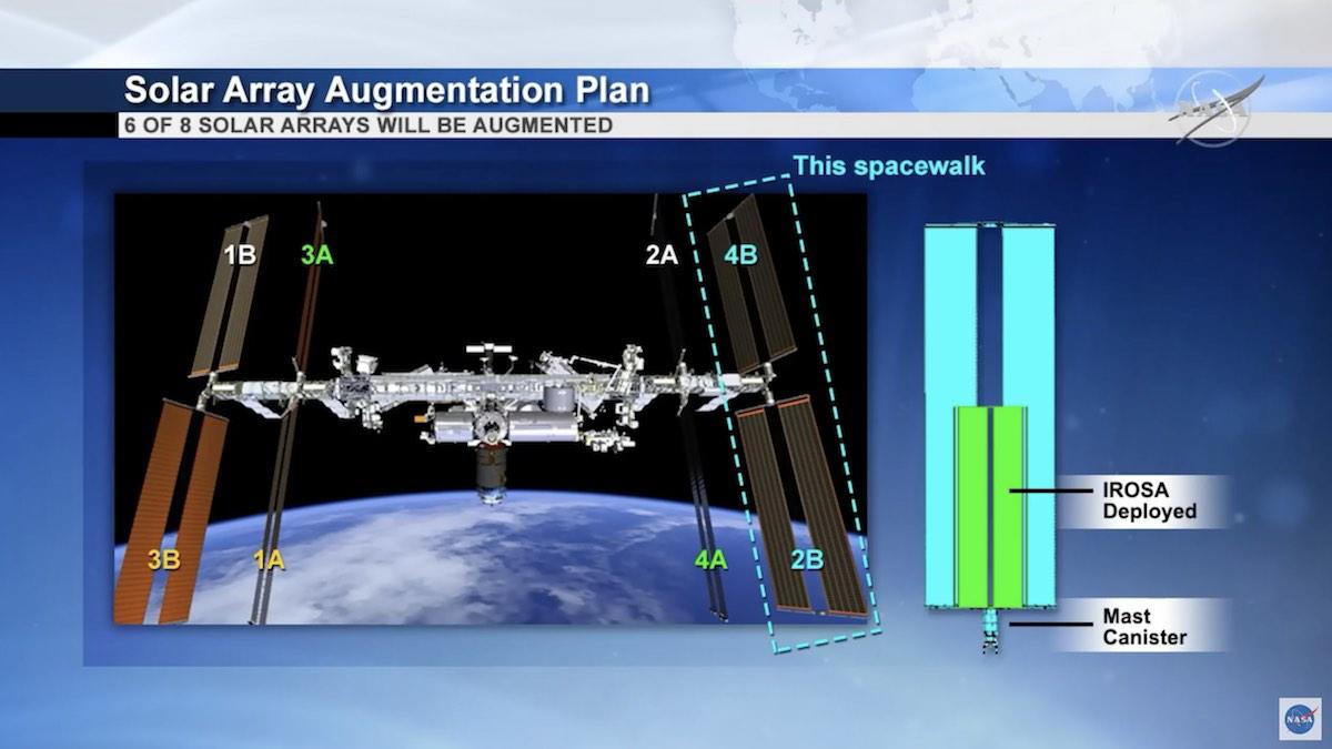 Atualização no Sistema de Energia Fotovoltaica da Estação Espacial